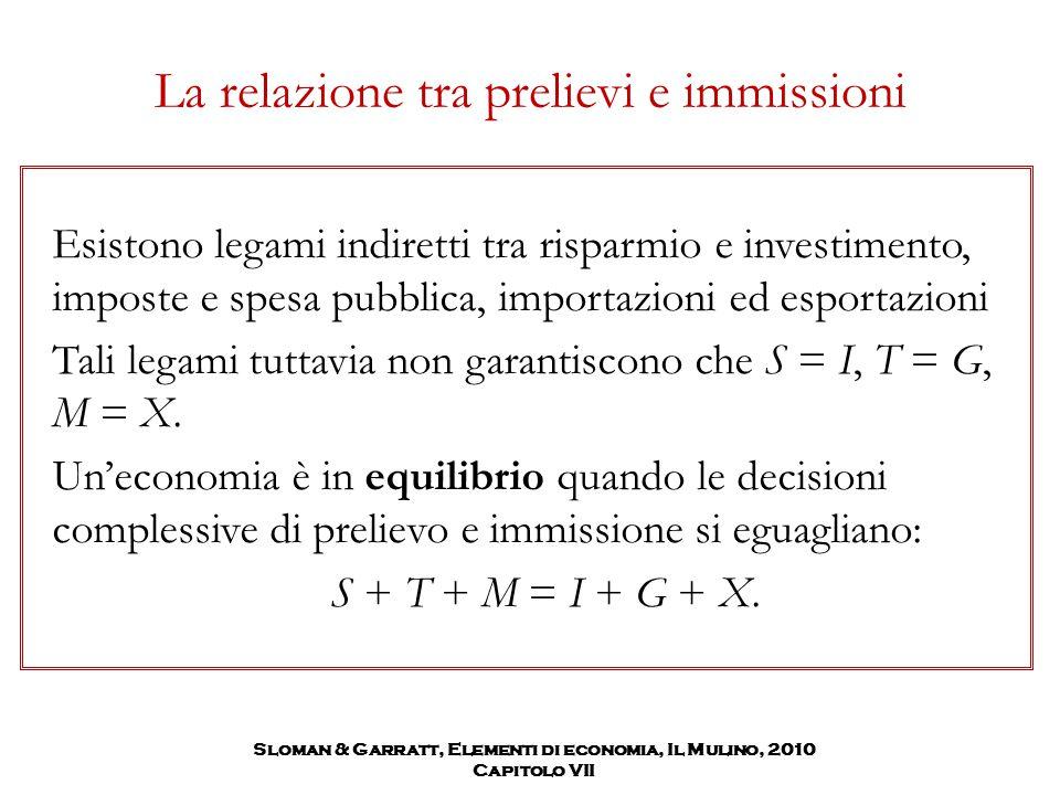 Sloman & Garratt, Elementi di economia, Il Mulino, 2010 Capitolo VII