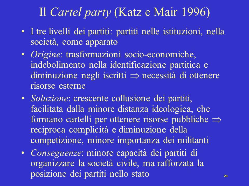 Il Cartel party (Katz e Mair 1996)