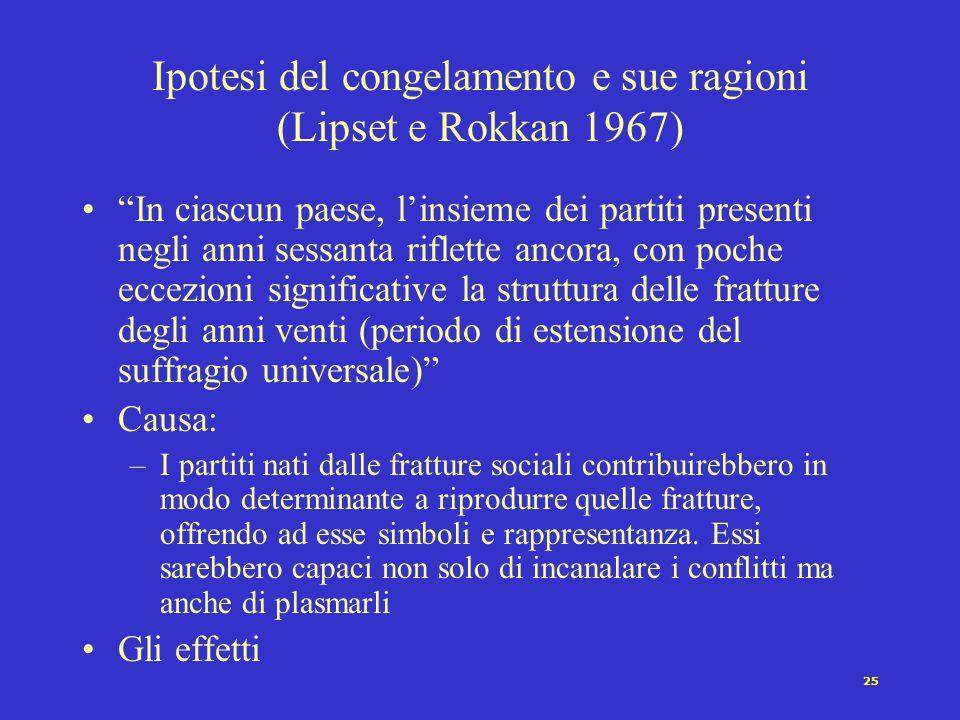 Ipotesi del congelamento e sue ragioni (Lipset e Rokkan 1967)