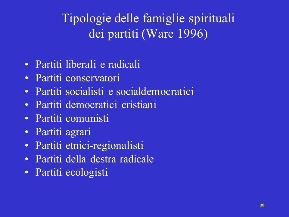 Tipologie delle famiglie spirituali dei partiti (Ware 1996)
