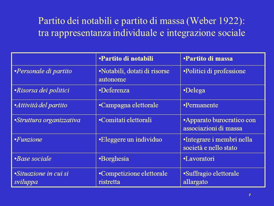 Partito dei notabili e partito di massa (Weber 1922): tra rappresentanza individuale e integrazione sociale
