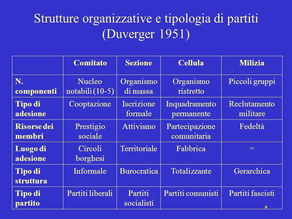 Strutture organizzative e tipologia di partiti (Duverger 1951)