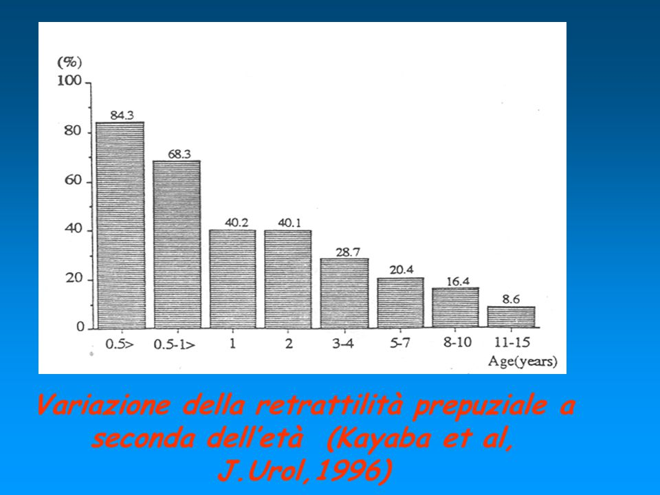 Variazione della retrattilità prepuziale a seconda dell'età (Kayaba et al, J.Urol,1996)