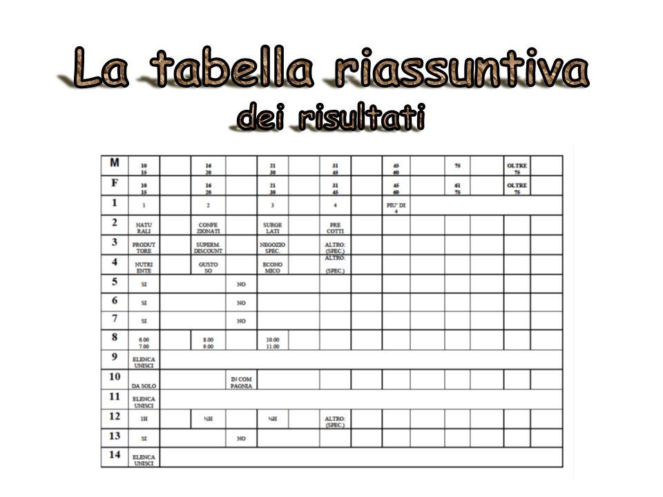 La tabella riassuntiva dei risultati