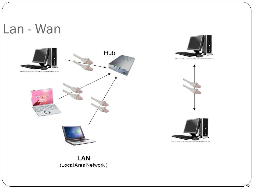 Lan - Wan Hub LAN (Local Area Network ) 3/45