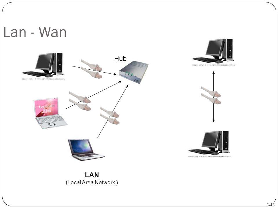 Lan - Wan Hub LAN (Local Area Network ) 3/45