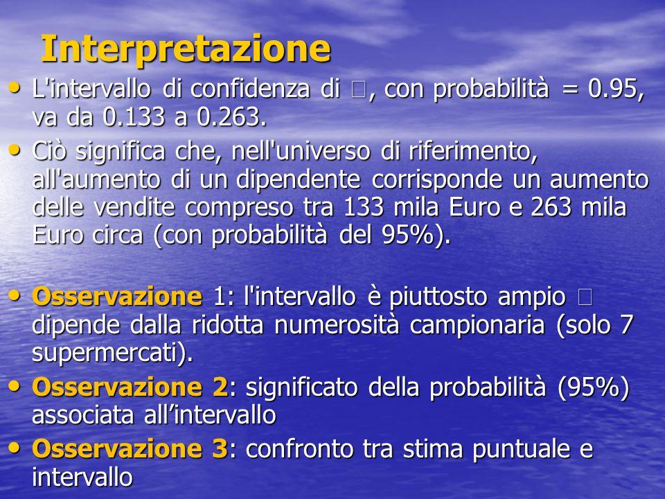 Interpretazione L intervallo di confidenza di , con probabilità = 0.95, va da 0.133 a 0.263.