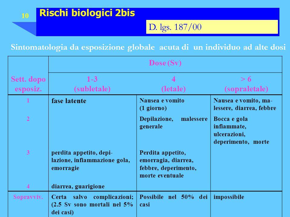 Rischi biologici 2bis D. lgs. 187/00