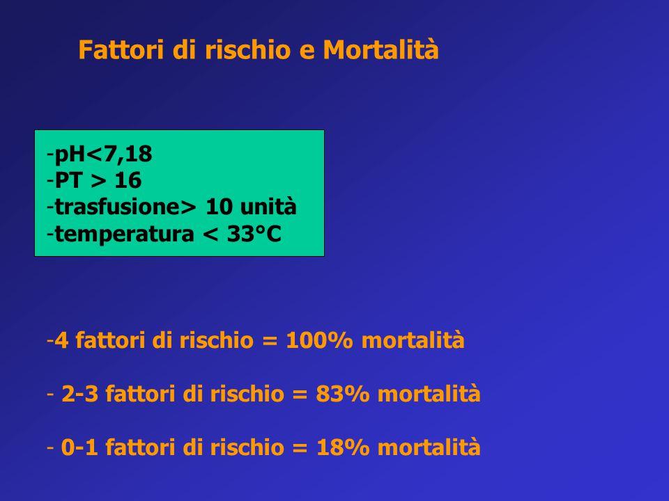 Fattori di rischio e Mortalità