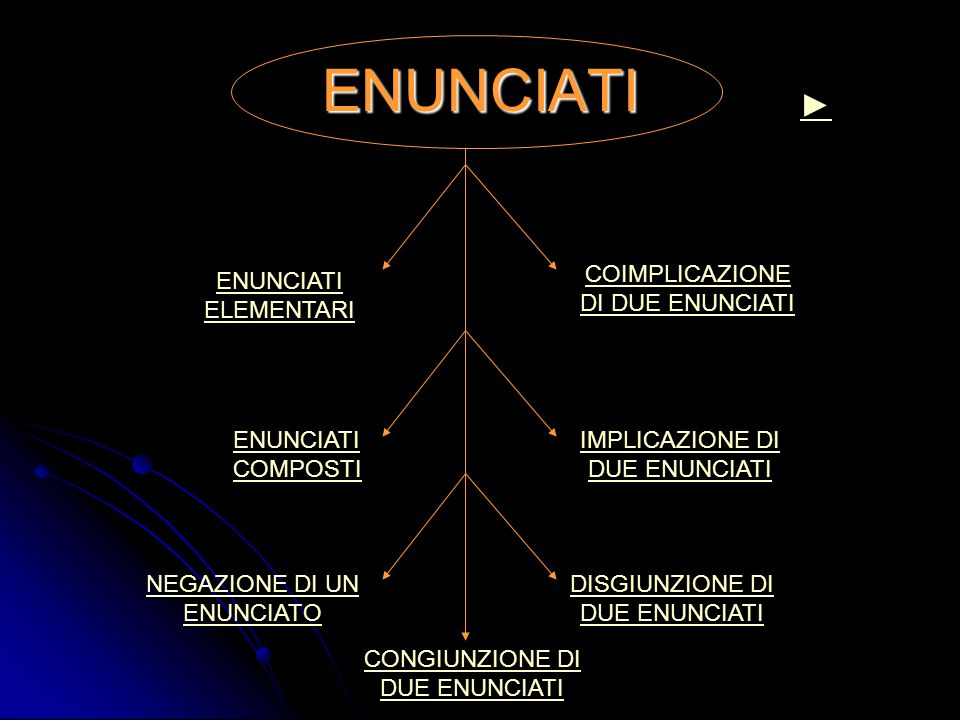 ENUNCIATI ► COIMPLICAZIONE DI DUE ENUNCIATI ENUNCIATI ELEMENTARI