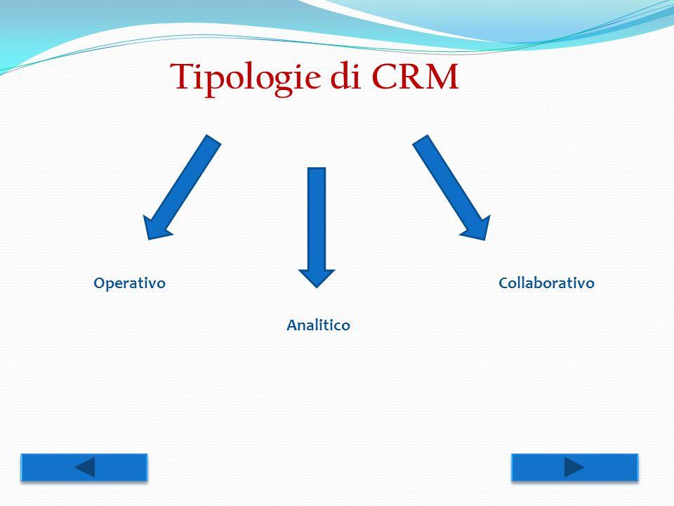 Tipologie di CRM Operativo Collaborativo Analitico