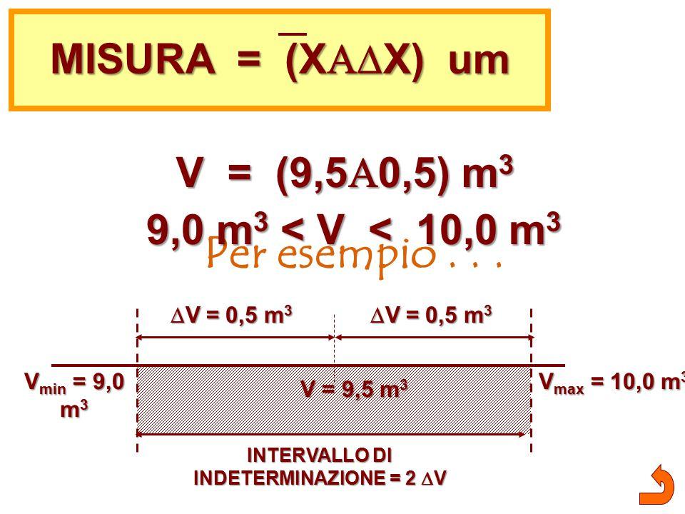 INTERVALLO DI INDETERMINAZIONE = 2 V