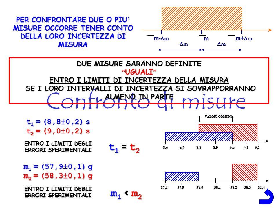 Confronto di misure t1 = t2 m1 < m2