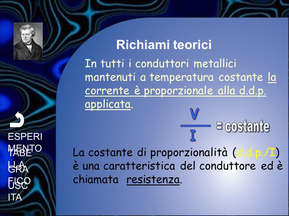 Richiami teorici In tutti i conduttori metallici mantenuti a temperatura costante la corrente è proporzionale alla d.d.p. applicata.