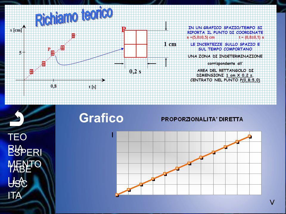 Grafico TEORIA ESPERIMENTO TABELLA USCITA Richiamo teorico 1 cm 0,2 s