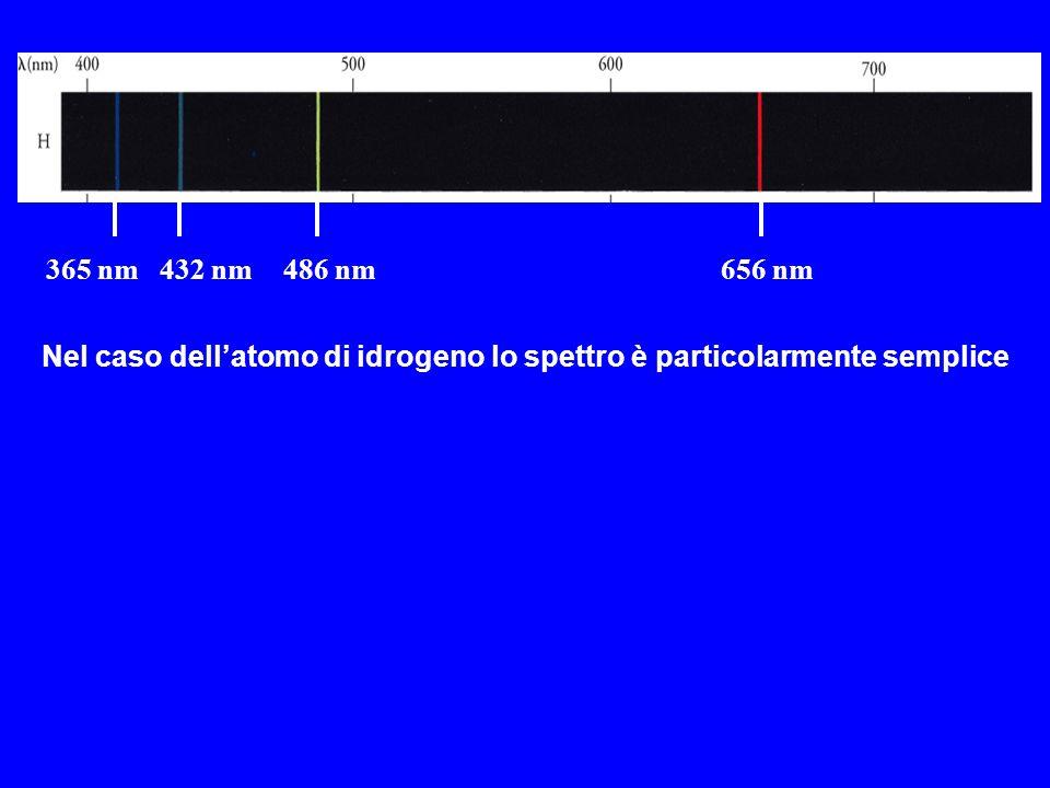 365 nm 432 nm 486 nm 656 nm Nel caso dell'atomo di idrogeno lo spettro è particolarmente semplice