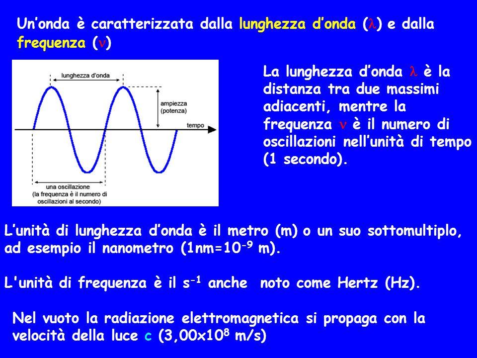 Un'onda è caratterizzata dalla lunghezza d'onda () e dalla frequenza ()