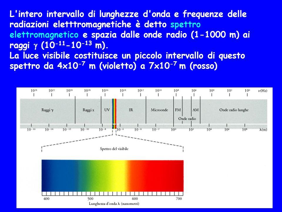 L intero intervallo di lunghezze d onda e frequenze delle radiazioni eletttromagnetiche è detto spettro elettromagnetico e spazia dalle onde radio (1-1000 m) ai raggi  (10-11-10-13 m).