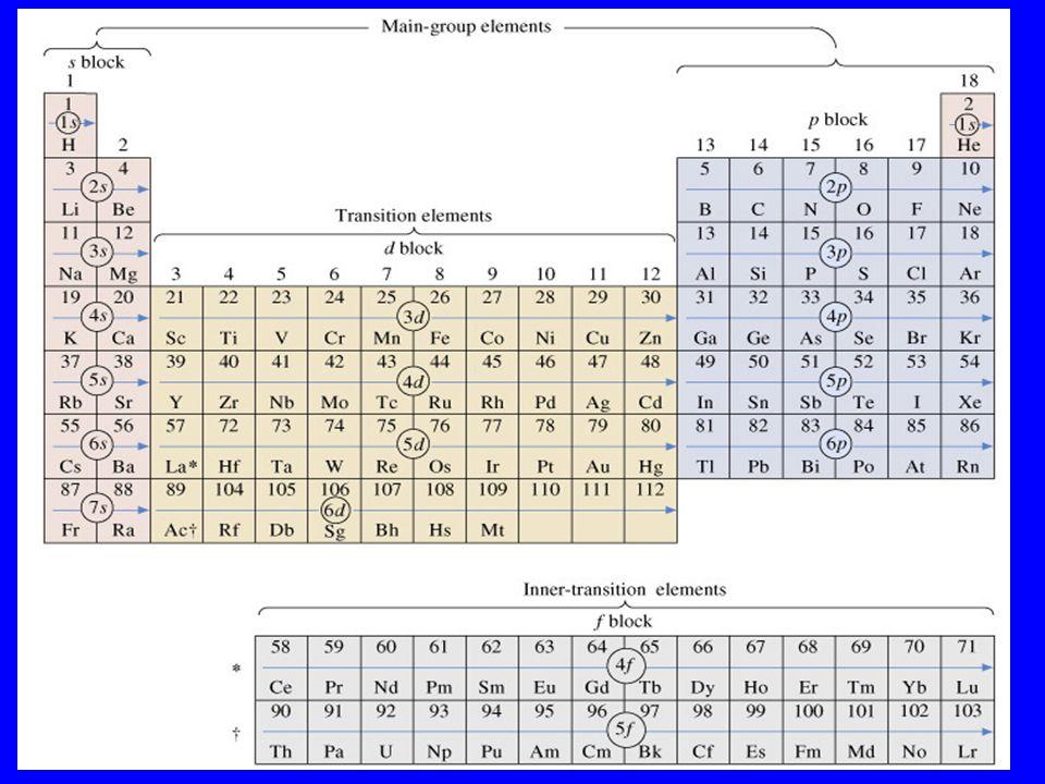 All'interno di un periodo l'energia di prima ionizzazione aumenta con il numero atomico: essa è quindi minima per i metalli alcalini e massima per i gas nobili.