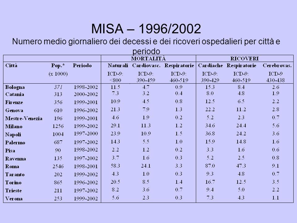 MISA – 1996/2002 Numero medio giornaliero dei decessi e dei ricoveri ospedalieri per città e periodo