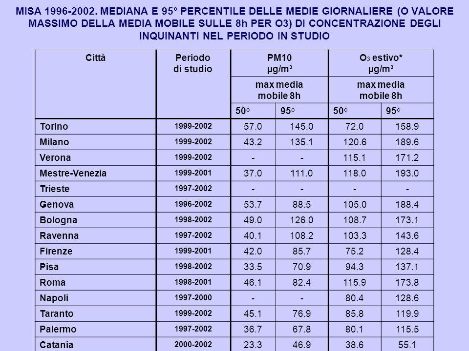 MISA 1996-2002. MEDIANA E 95° PERCENTILE DELLE MEDIE GIORNALIERE (O VALORE MASSIMO DELLA MEDIA MOBILE SULLE 8h PER O3) DI CONCENTRAZIONE DEGLI INQUINANTI NEL PERIODO IN STUDIO