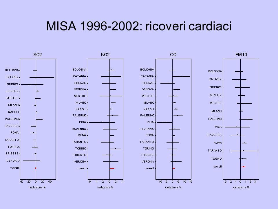 MISA 1996-2002: ricoveri cardiaci