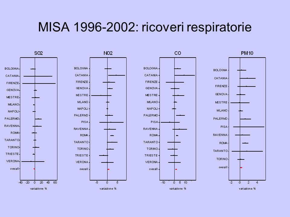 MISA 1996-2002: ricoveri respiratorie