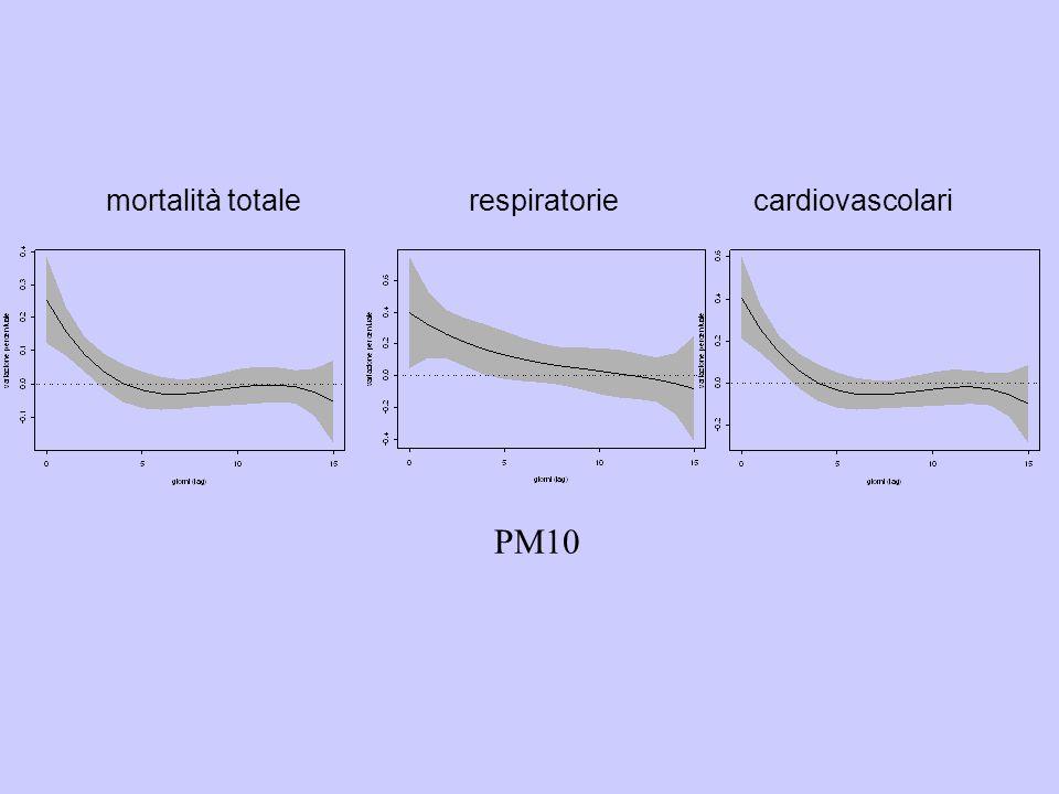 mortalità totale respiratorie cardiovascolari