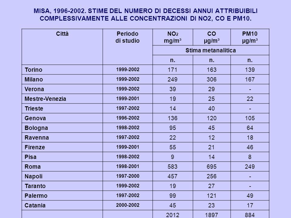 MISA, 1996-2002. STIME DEL NUMERO DI DECESSI ANNUI ATTRIBUIBILI COMPLESSIVAMENTE ALLE CONCENTRAZIONI DI NO2, CO E PM10.