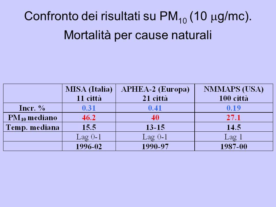Confronto dei risultati su PM10 (10 g/mc)