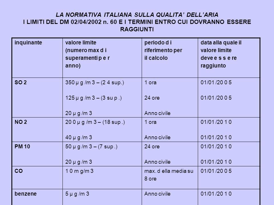 LA NORMATIVA ITALIANA SULLA QUALITA' DELL'ARIA I LIMITI DEL DM 02/04/2002 n. 60 E I TERMINI ENTRO CUI DOVRANNO ESSERE RAGGIUNTI