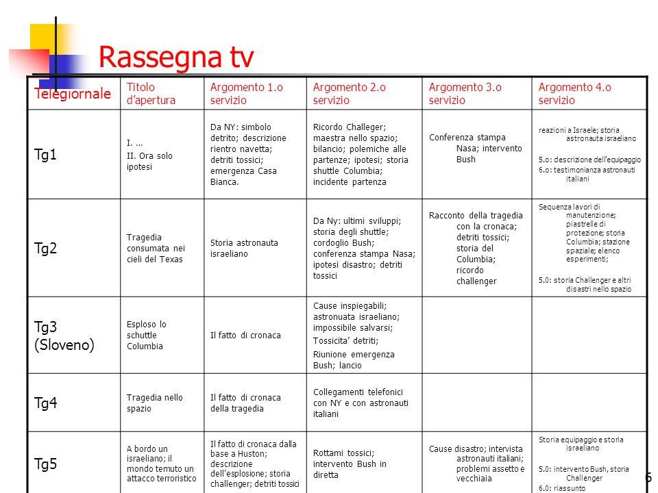 Rassegna tv Telegiornale Tg1 Tg2 Tg3 (Sloveno) Tg4 Tg5