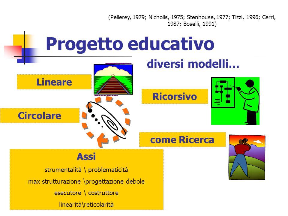 Progetto educativo diversi modelli… Lineare Ricorsivo Circolare