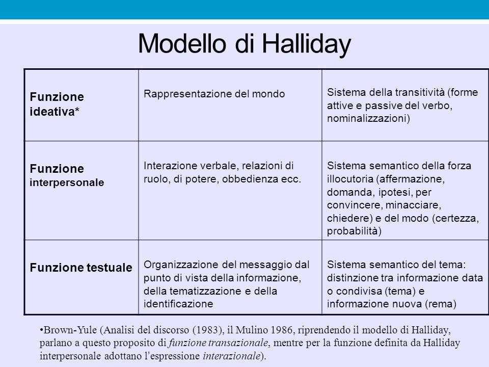 Modello di Halliday Funzione ideativa* Funzione interpersonale