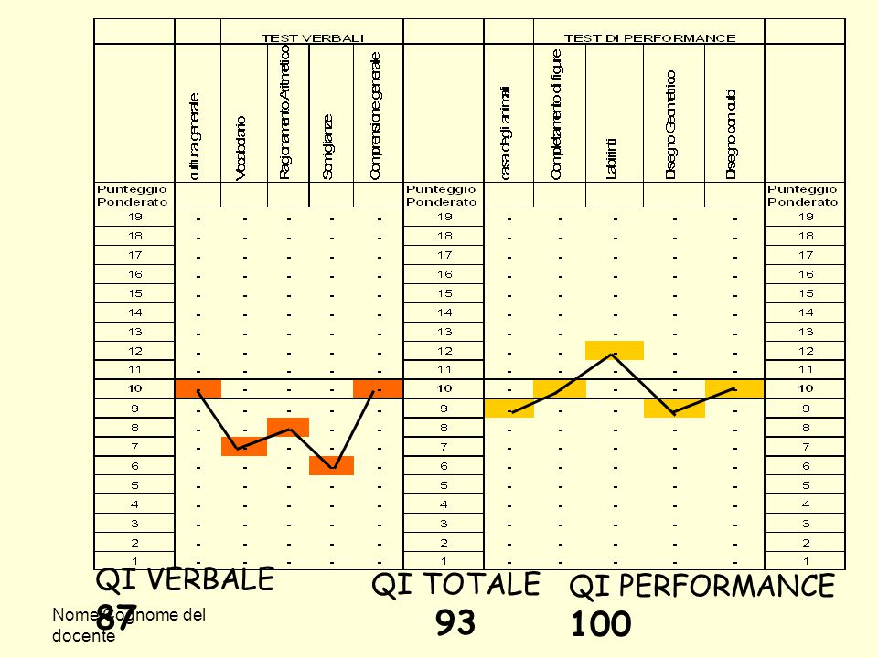 QI VERBALE 87 QI TOTALE 93 QI PERFORMANCE 100 Nome Cognome del docente