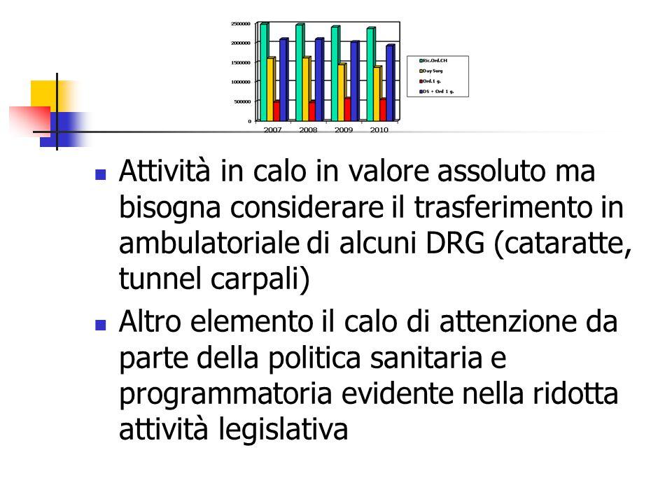 Attività in calo in valore assoluto ma bisogna considerare il trasferimento in ambulatoriale di alcuni DRG (cataratte, tunnel carpali)