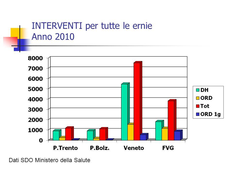 INTERVENTI per tutte le ernie Anno 2010