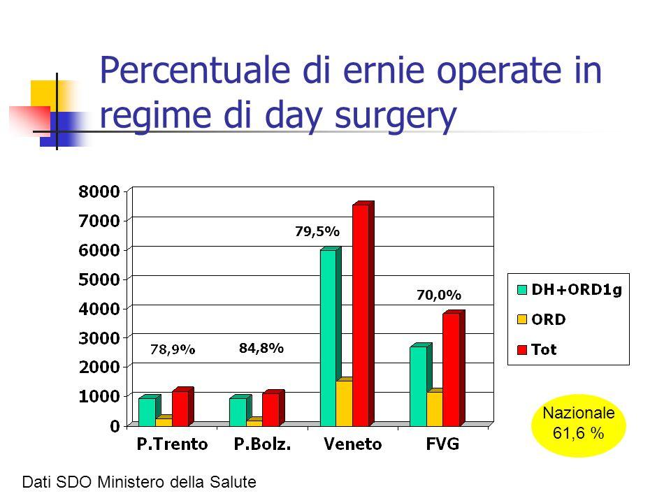 Percentuale di ernie operate in regime di day surgery