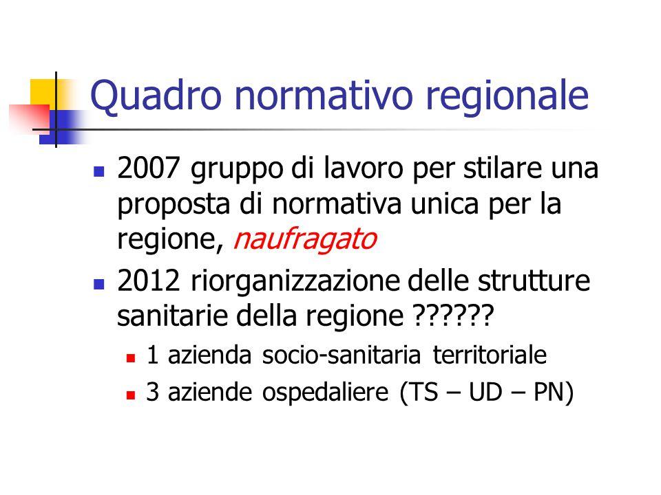 Quadro normativo regionale