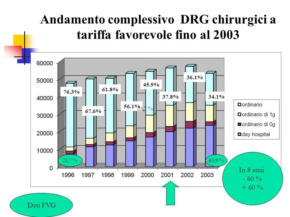 Andamento complessivo DRG chirurgici a tariffa favorevole fino al 2003