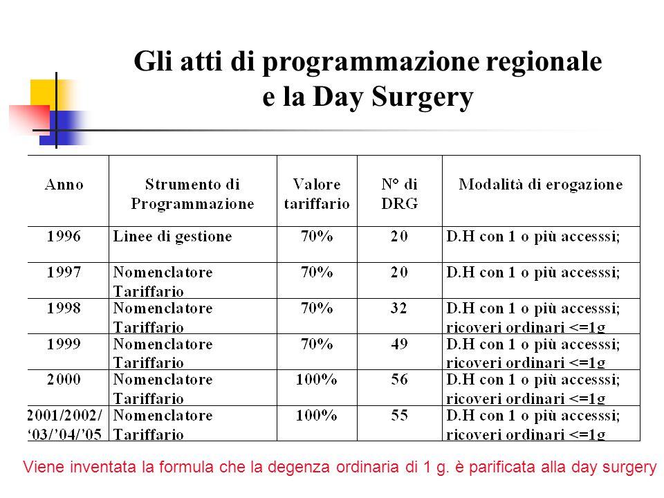 Gli atti di programmazione regionale e la Day Surgery