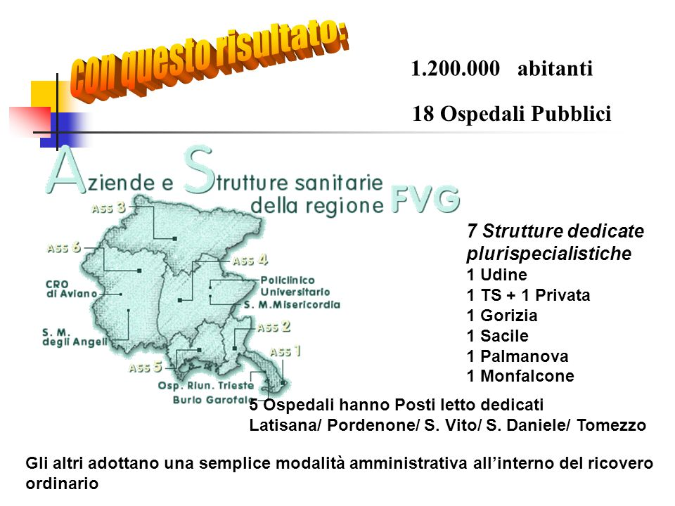 con questo risultato: 1.200.000 abitanti 18 Ospedali Pubblici