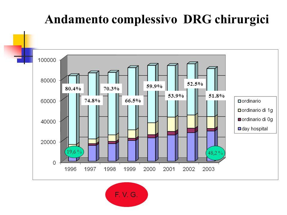 Andamento complessivo DRG chirurgici