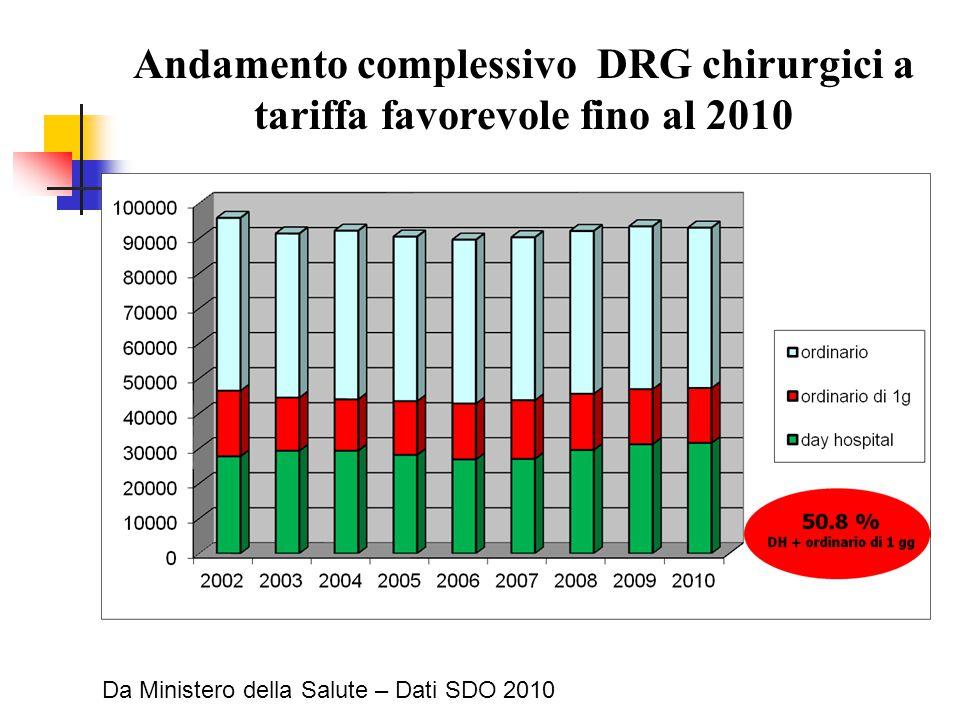 Andamento complessivo DRG chirurgici a tariffa favorevole fino al 2010