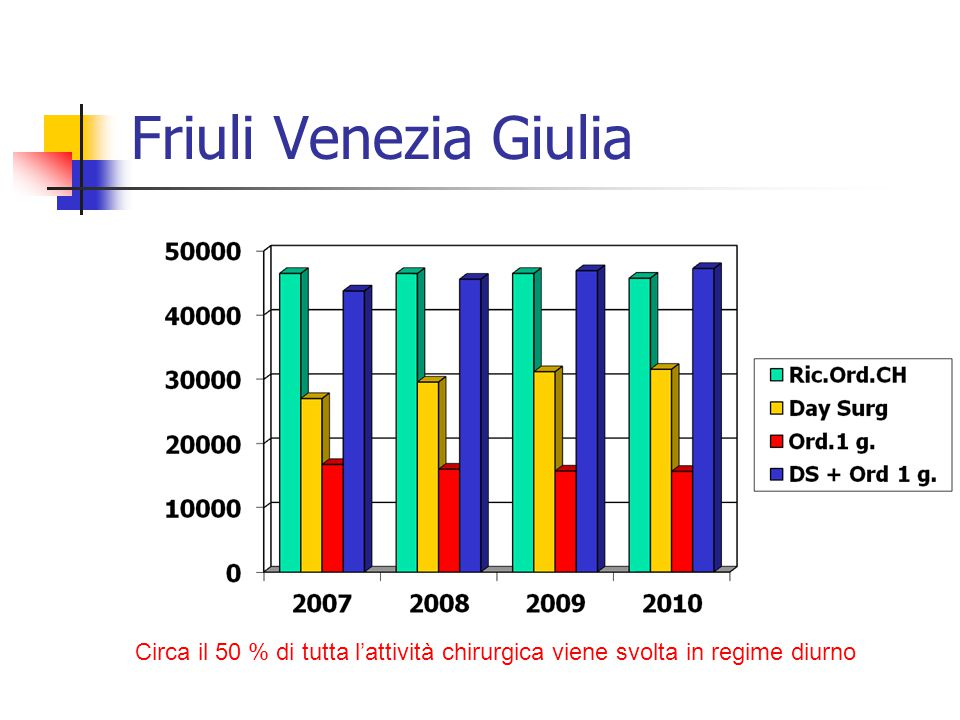 Friuli Venezia Giulia Circa il 50 % di tutta l'attività chirurgica viene svolta in regime diurno