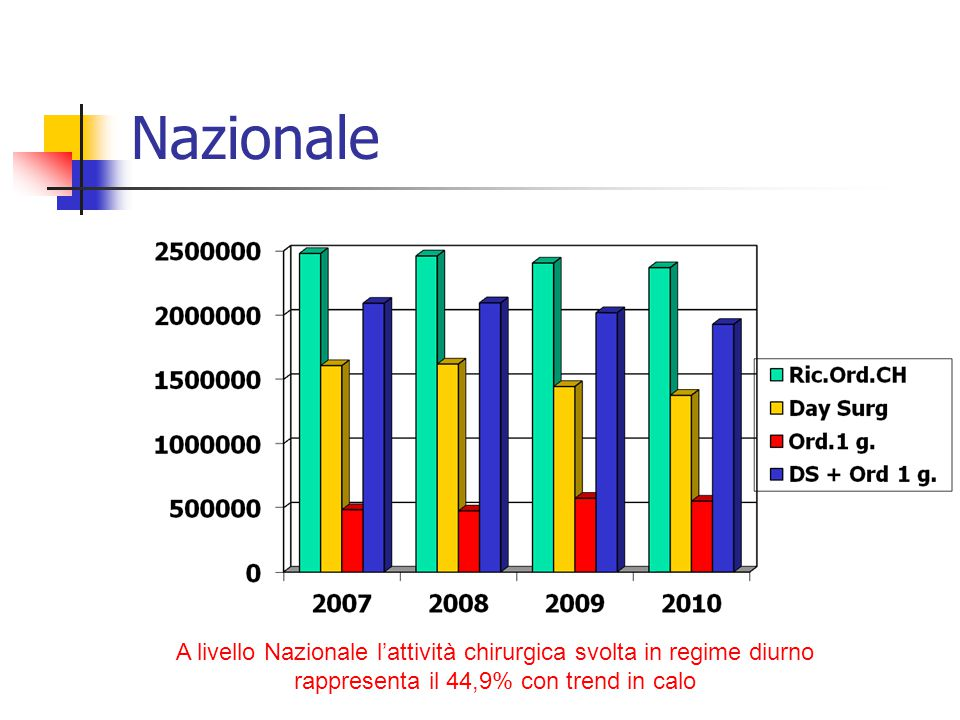 Nazionale A livello Nazionale l'attività chirurgica svolta in regime diurno.