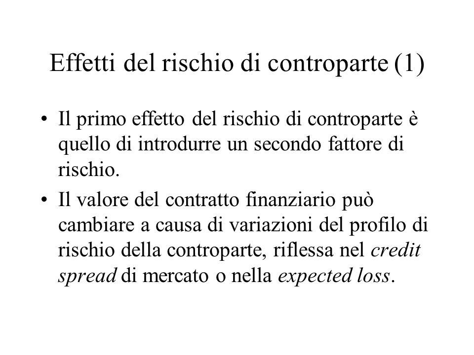 Effetti del rischio di controparte (1)