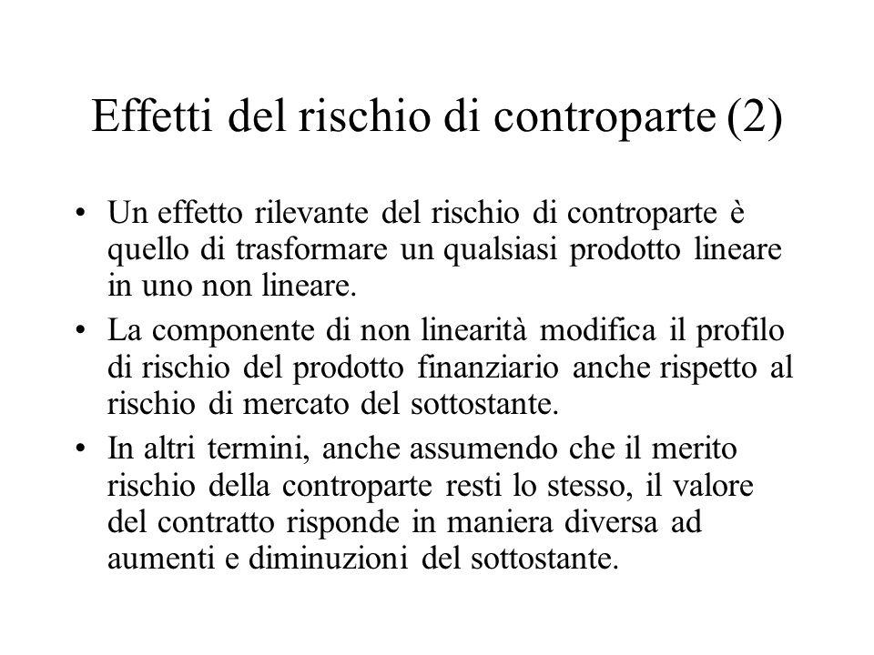 Effetti del rischio di controparte (2)