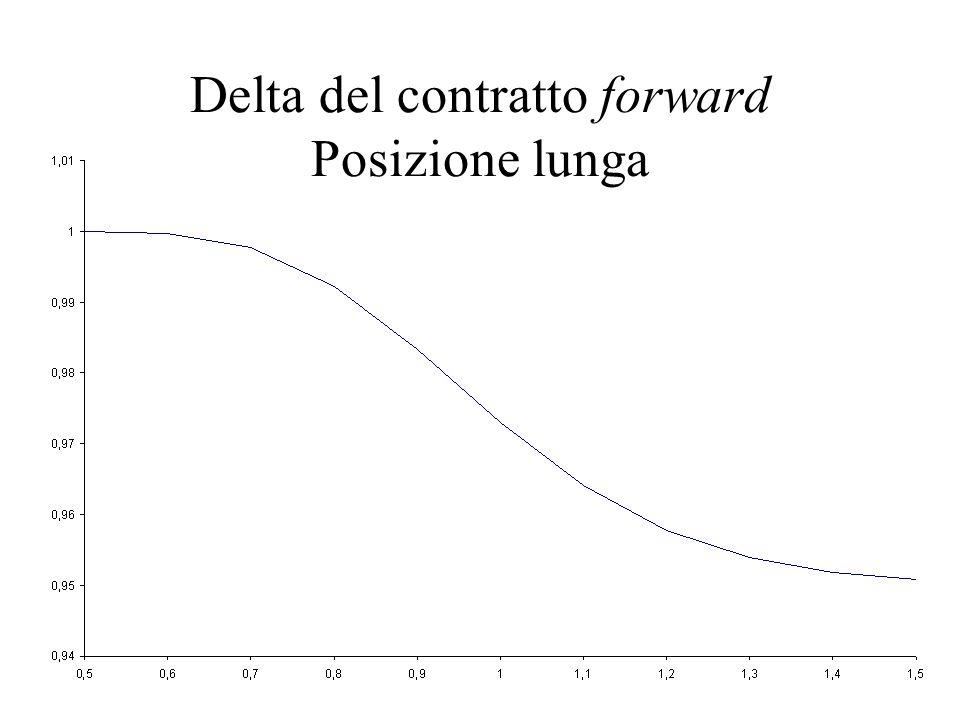 Delta del contratto forward Posizione lunga