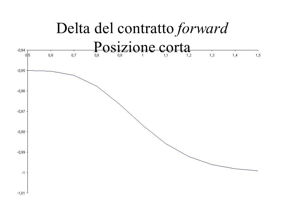 Delta del contratto forward Posizione corta
